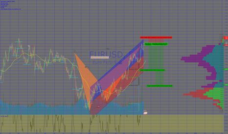 EURUSD: EURUSD Short Alternate Bat Pattern