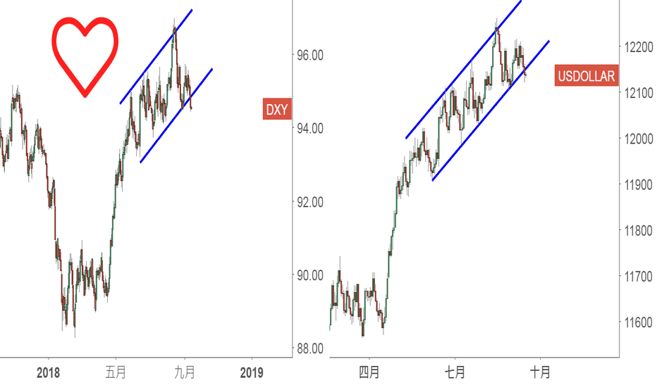 DXY: 美元指數的重大信號:6月以來上漲通道跌破可能性到了80!!!!
