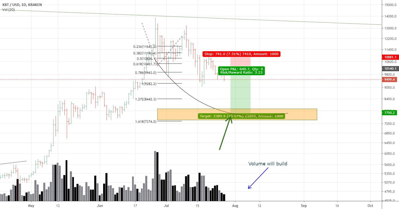 Perché il prezzo di Bitcoin rimane a rischio di ulteriori perdite al di sotto di $ 53K - Notizzy