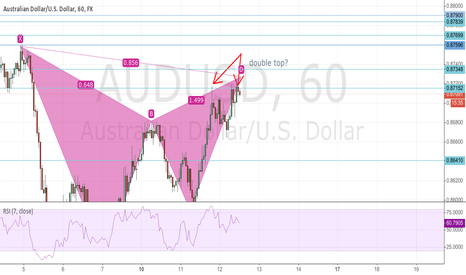 AUDUSD: double top?