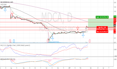 MDCA: Gapped-up, pullback, continuation pattern in place.