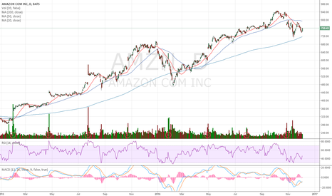 AMZN: MA 20 is at 760, we need some volume here to have better chance