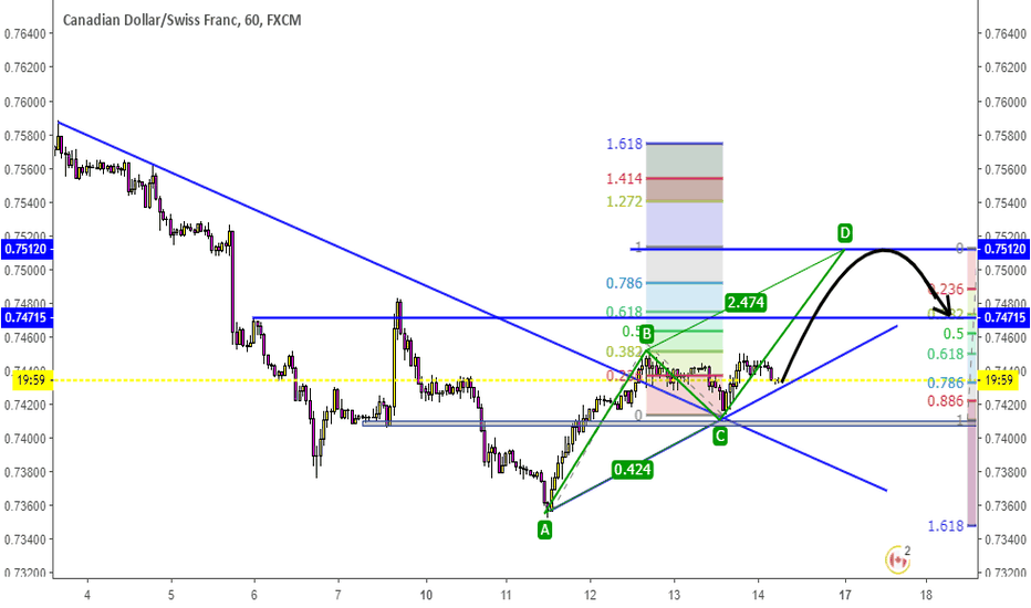 CADCHF: CADCHF on 1Hr