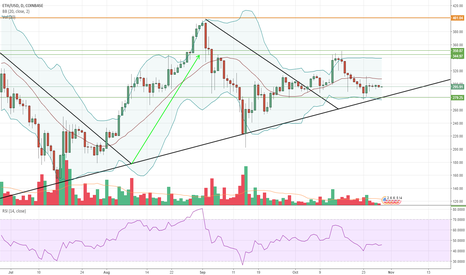 ETHUSD: $ETH daily view