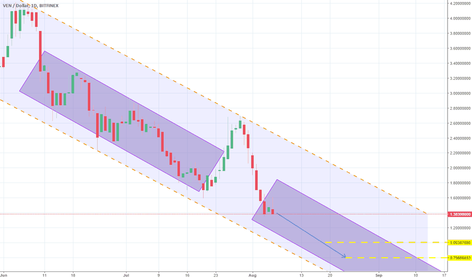 VENUSD: Strong Channel Down. Short.