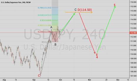 USDJPY: USDJPY Wave Analysis