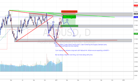 AUDUSD: Easy as ABC