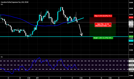 CADJPY: Short Opportunity on CADJPY