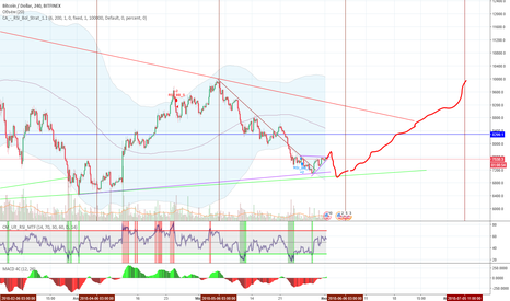 BTCUSD: BTC change direction every month  at 6th