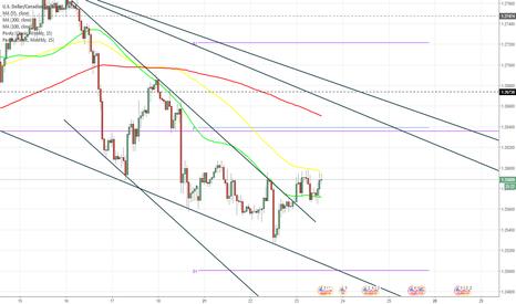 USDCAD: USD/CAD breaks junior pattern