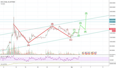 BCHUSD: Bitcoin Cash racing to cross the channel while picking up buyers