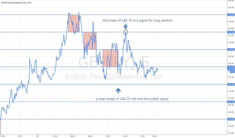 GBPJPY: GBP/JPY NEW CHANCE FOR ENTERING LONG