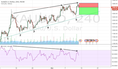 XAUUSD: Bearish divergence on gold