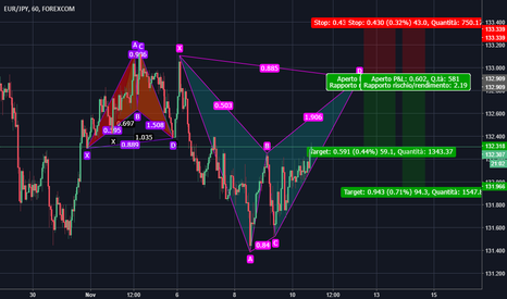 EURJPY: Possibile Bat Pattern Ribassista