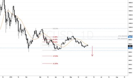BTCUSD: Bitcoin down, down, down