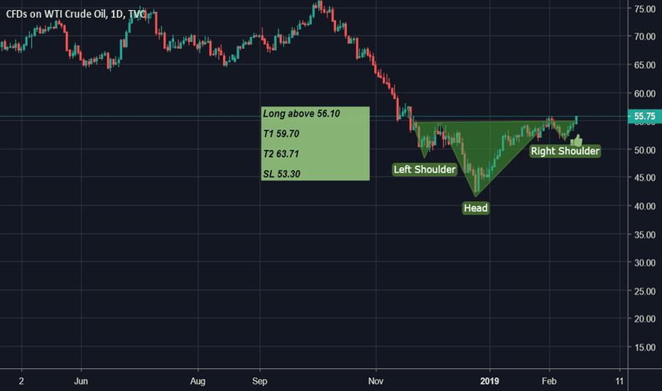 USOIL: Crude - H&S pattern
