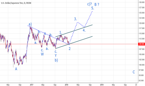 USDJPY: UJ going UP to Finish B