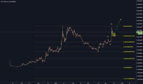 EOSBTC: EOS/BTC