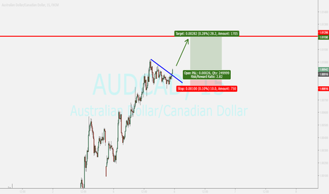 AUDCAD: AUDCAD....buy opportunity