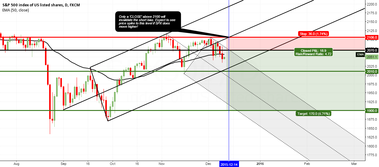 S&P500 - Prepare for the bears next week