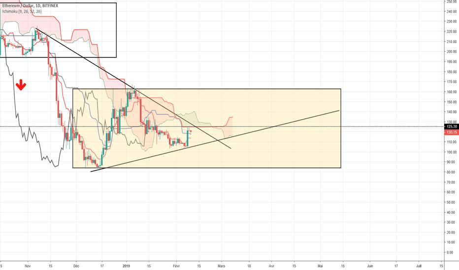 ETHUSD: ETHUSD Trading Plan 10/02/2019