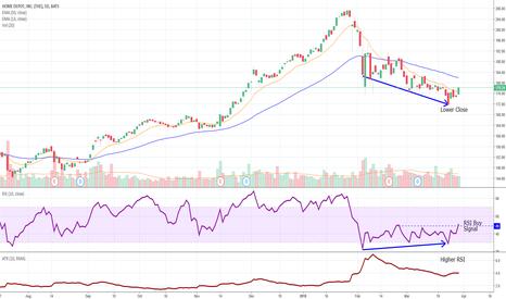 HD: HD Buy Signal