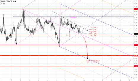 XAGUSD: Potential Short for Silver