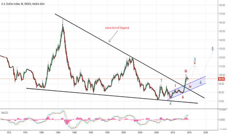 DXY: USD Index- Bigger Picture