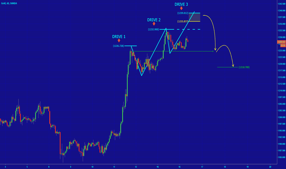 XAUUSD: [GOLD] POTENTIAL 3D PATTERN