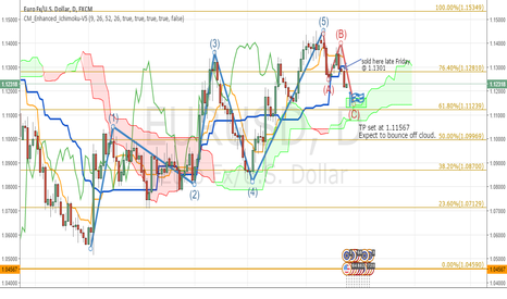 EURUSD: 20160422 - short in corrective wave, TP set to cloud bounce