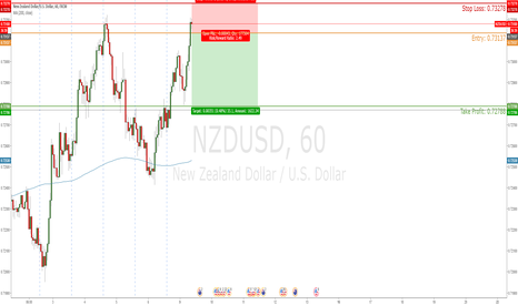 NZDUSD: NZD/USD Short for the day. ~-35 PIPS