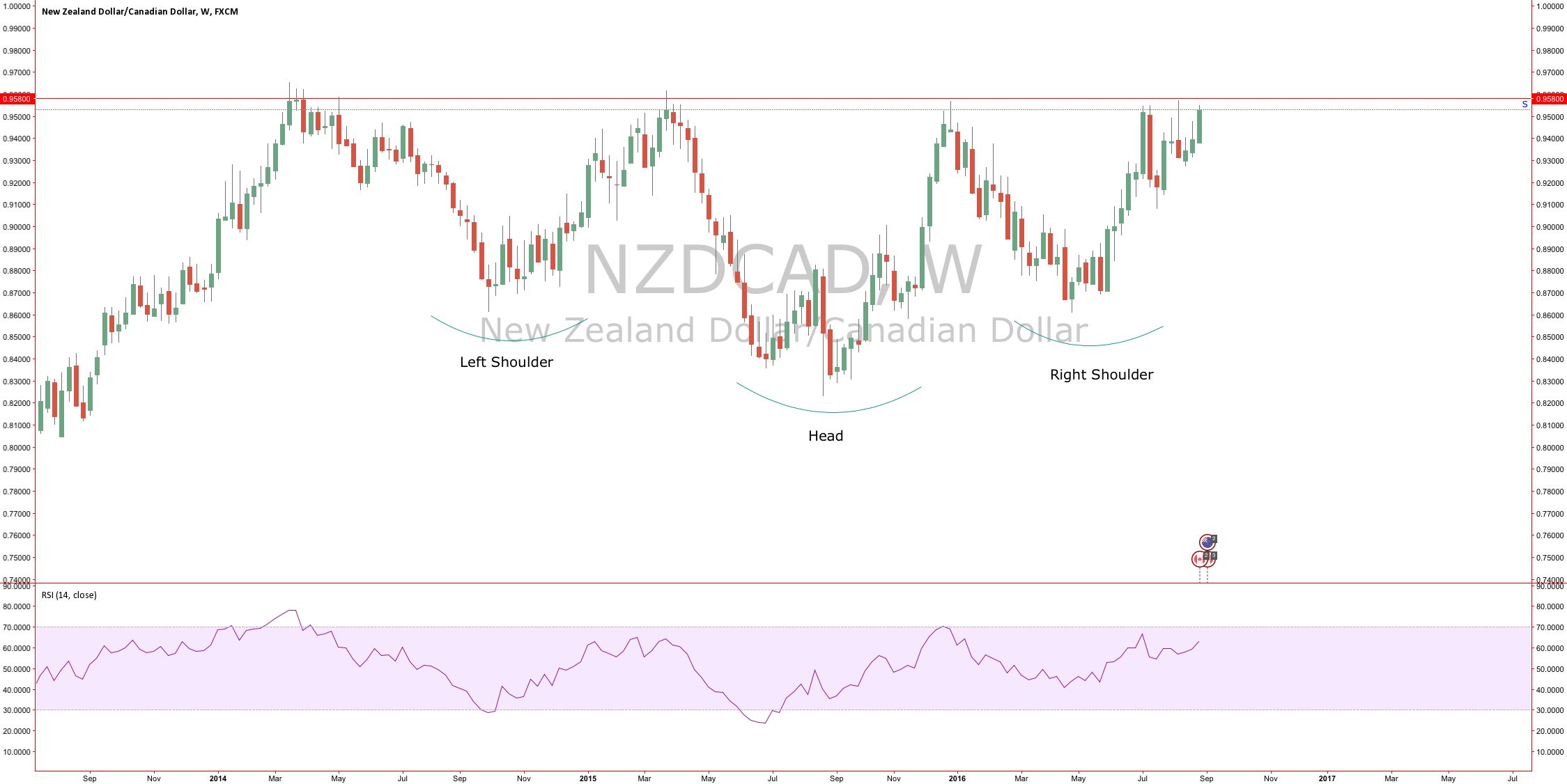 NZDCAD Head & Shoulder