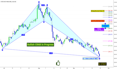 SBIN: SBI: Deep correction is nearer to an END.