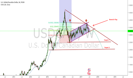 USDCAD: A crystal clear chart USD-CAD