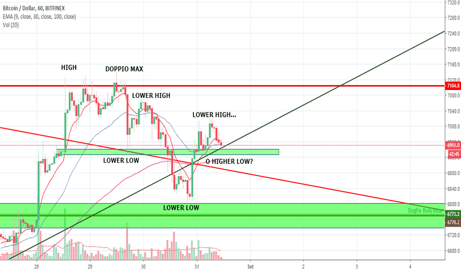 BTCUSD: BITCOIN - ANALISI MULTI TIME FRAME
