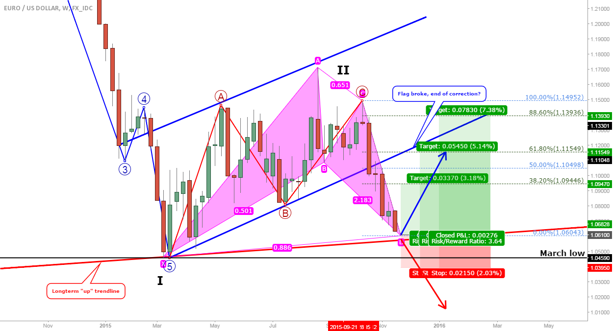 EUR/USD weekly update: bullish bat at longterm trendline?
