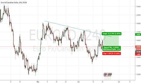 EURCAD: A little profit