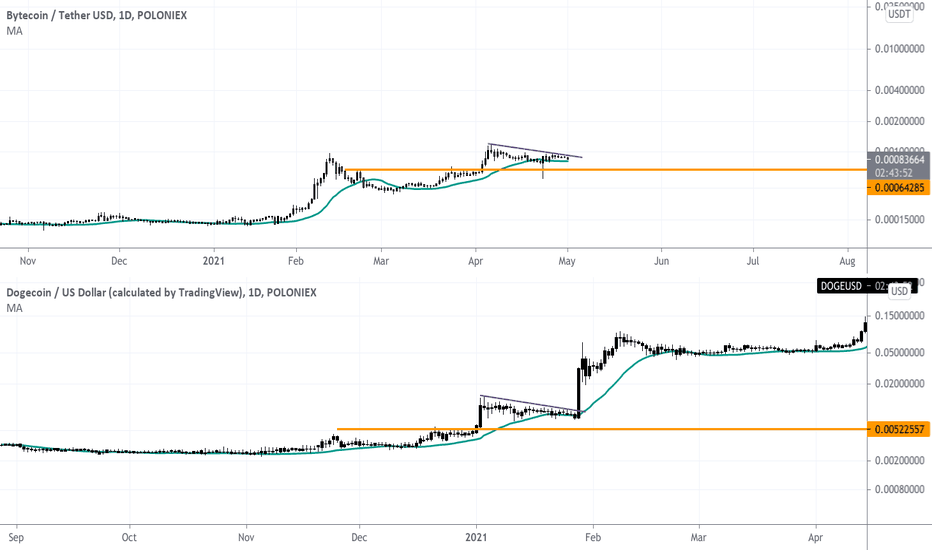 bcn btc tradingview)