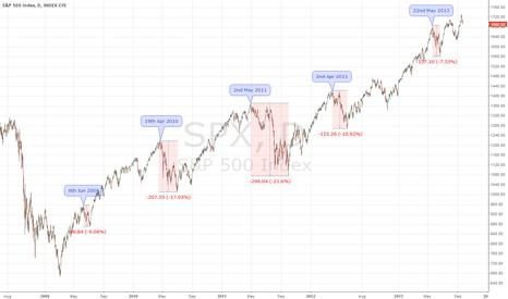 SPX: Market Seasonal Corrections Pattern