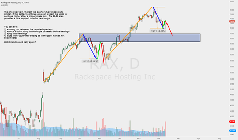 RAX: Interesting pattern in RAX