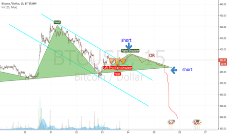 BTCUSD: Maybe more accurate