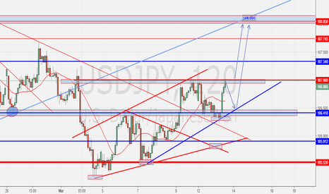 USDJPY: USDJPY LONG SETUP-update-