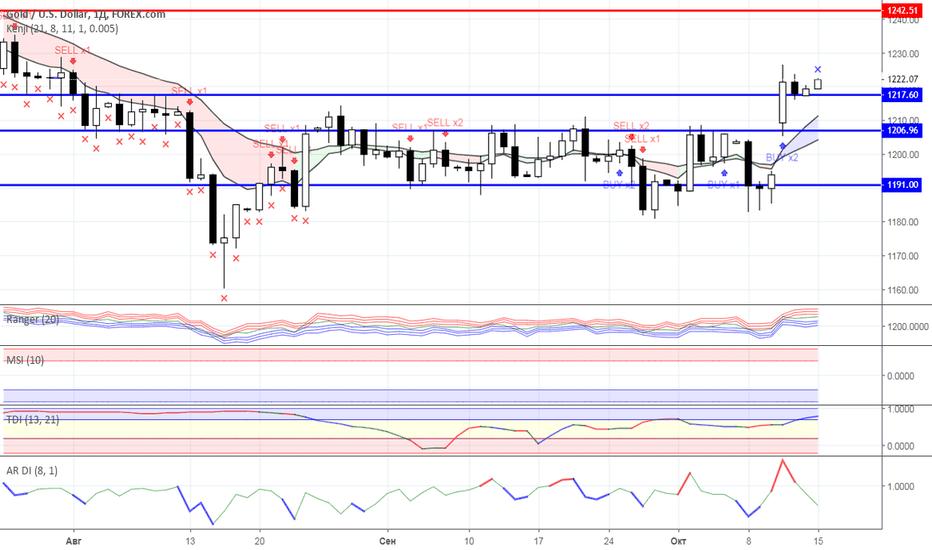 XAUUSD: Диапазонная торговля: Нефть и Золото на 15.10.2018 года