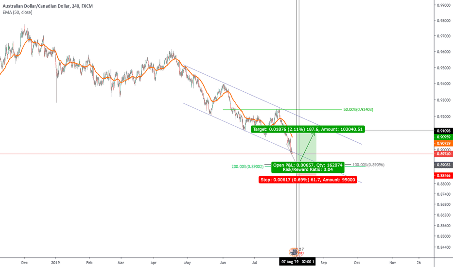 AUD CAD Chart – AUD/CAD Rate — TradingView