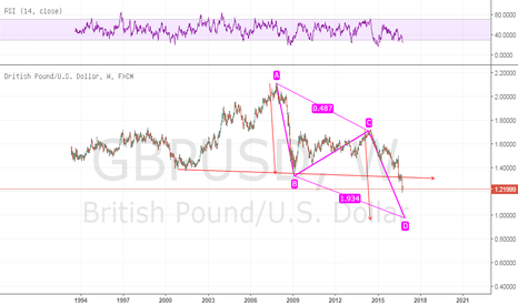 GBPUSD: gu long term view ab cd pattern