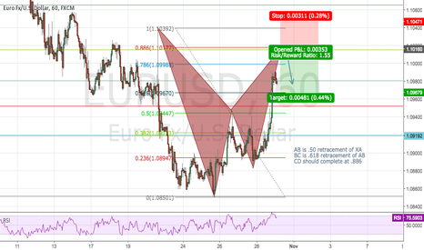 EURUSD: Bearish Bat