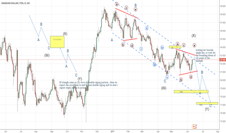 CADJPY: CADJPY .. expected double zigzag