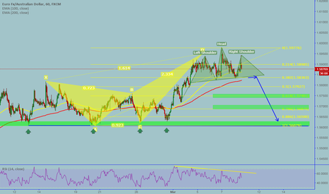 EURAUD: EURAUD:Bearish butterfly and a potential H&S on the top