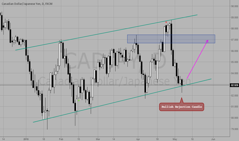 CADJPY: Rejection From Trend Line