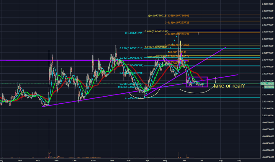 ZENBTC: fake or real trend line break - can u say cheap masternodes